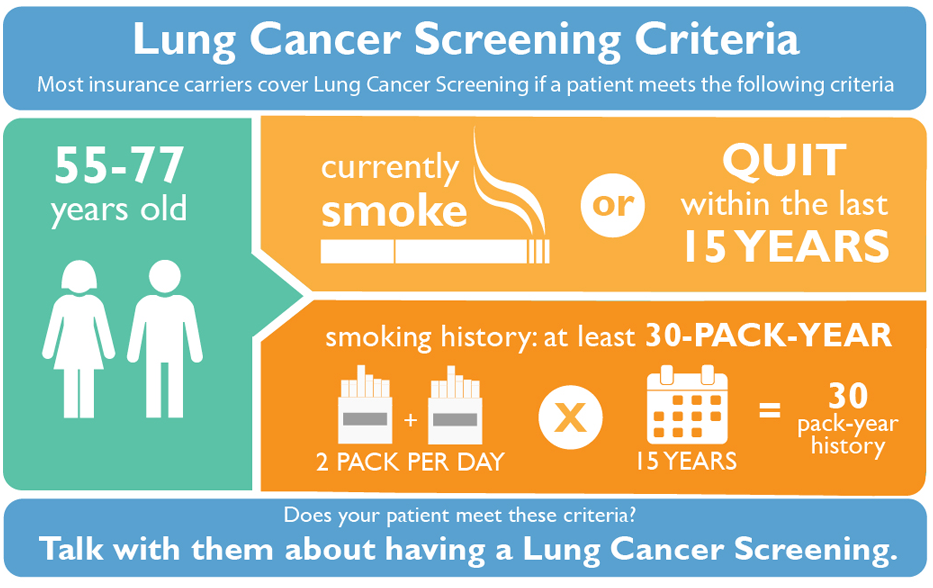 Lung Cancer Screening Criteria